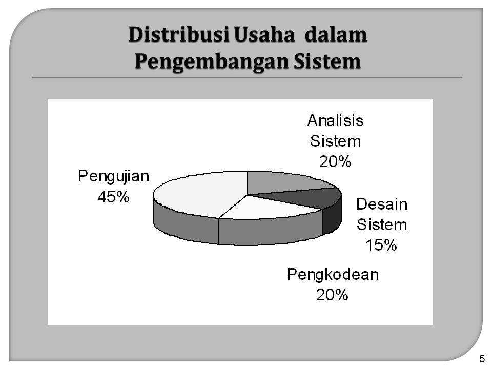 16 Organisasi atau Operasional Apakah sistem yang diusulkan bisa cocok dengan budaya organisasi.