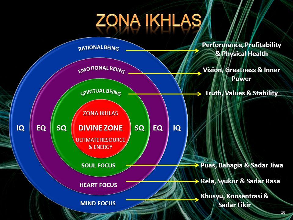 10 DIVINE ZONE ULTIMATE RESOURCE & ENERGY ZONA IKHLAS SQSQEQIQEQIQ SOUL FOCUS HEART FOCUS MIND FOCUS Performance, Profitability & Physical Health Vision, Greatness & Inner Power Truth, Values & Stability Puas, Bahagia & Sadar Jiwa Rela, Syukur & Sadar Rasa Khusyu, Konsentrasi & Sadar Fikir