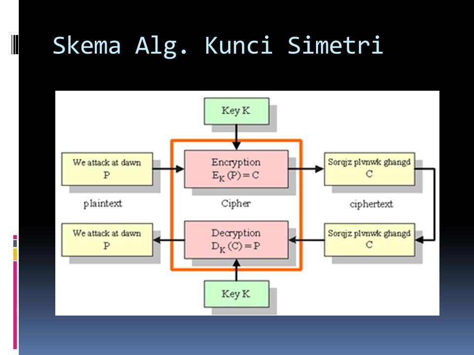 Skema Alg. Kunci Simetri