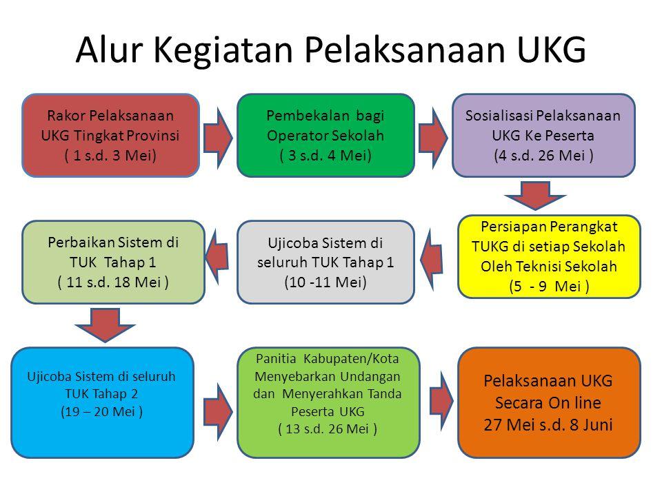 Alur Kegiatan Pelaksanaan UKG Rakor Pelaksanaan UKG Tingkat Provinsi ( 1 s.d. 3 Mei) Pembekalan bagi Operator Sekolah ( 3 s.d. 4 Mei) Sosialisasi Pela