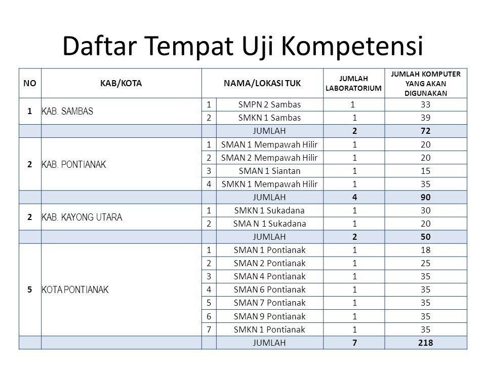 Daftar Tempat Uji Kompetensi NOKAB/KOTANAMA/LOKASI TUK JUMLAH LABORATORIUM JUMLAH KOMPUTER YANG AKAN DIGUNAKAN 1 KAB. SAMBAS 1SMPN 2 Sambas1 33 2SMKN