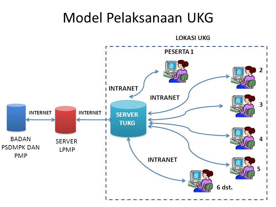 Model Pelaksanaan UKG SERVER LPMP BADAN PSDMPK DAN PMP LOKASI UKG SERVER TUKG PESERTA 1 2 3 4 5 6 dst. INTRANET INTERNET INTRANET