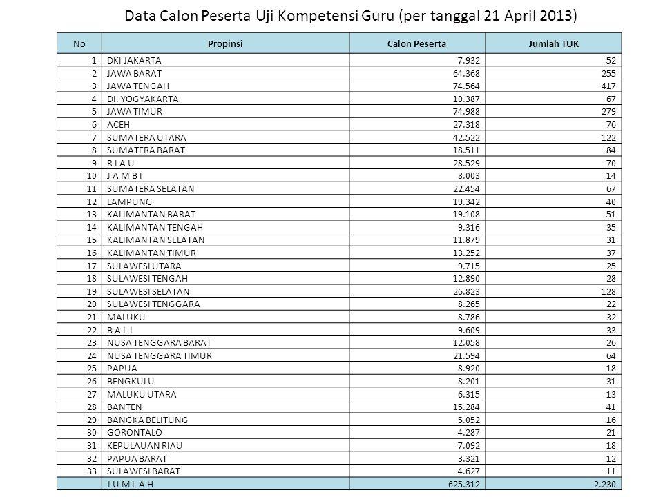 Daftar Tempat Uji Kompetensi NOKAB/KOTANAMA/LOKASI TUK JUMLAH LABORATORIUM JUMLAH KOMPUTER YANG AKAN DIGUNAKAN 1 KAB.
