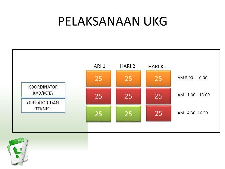 Alur Kegiatan Pelaksanaan UKG Rakor Pelaksanaan UKG Tingkat Provinsi ( 1 s.d.