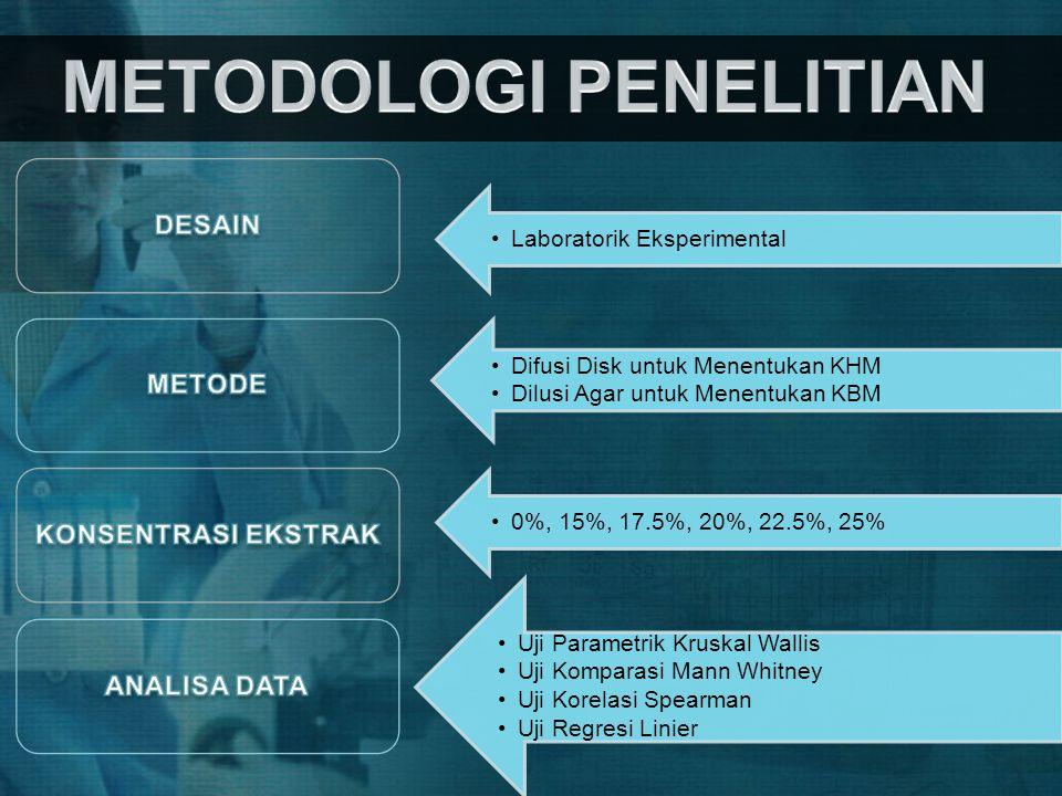 •Laboratorik Eksperimental •Difusi Disk untuk Menentukan KHM •Dilusi Agar untuk Menentukan KBM •0%, 15%, 17.5%, 20%, 22.5%, 25% •Uji Parametrik Kruska