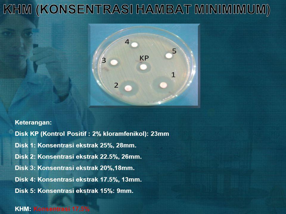 Keterangan: Disk KP (Kontrol Positif : 2% kloramfenikol): 23mm Disk 1: Konsentrasi ekstrak 25%, 28mm. Disk 2: Konsentrasi ekstrak 22.5%, 26mm. Disk 3: