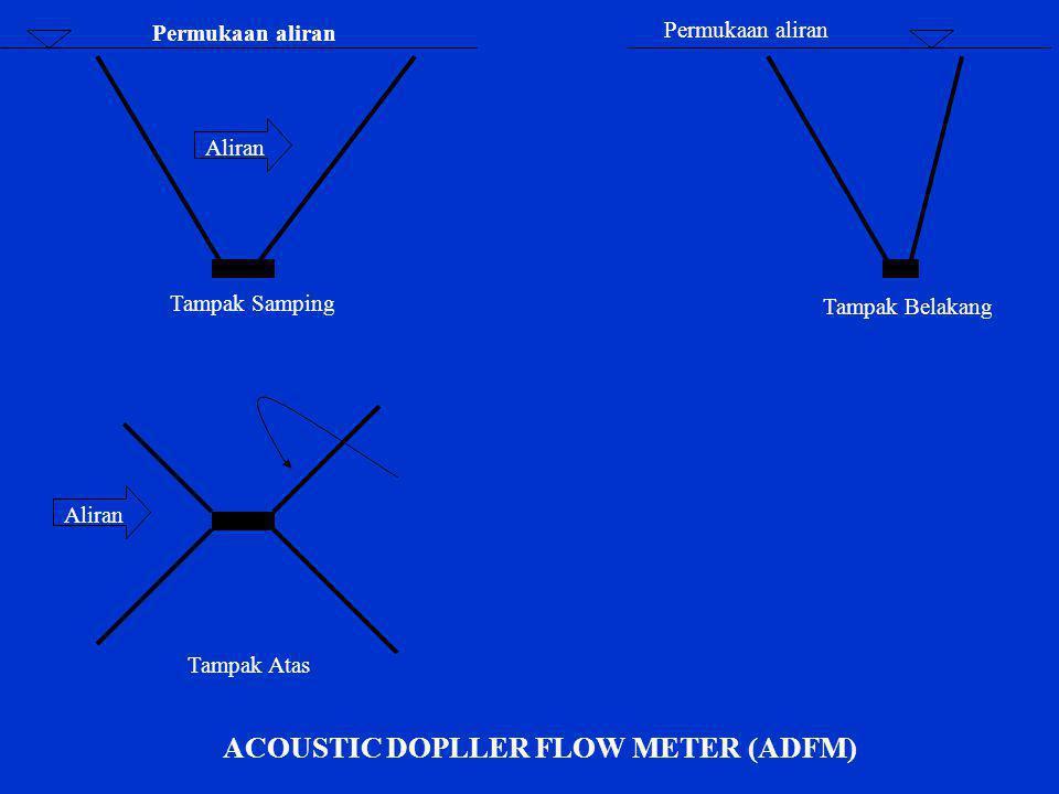 Permukaan aliran Aliran Tampak Samping Tampak Belakang Aliran ACOUSTIC DOPLLER FLOW METER (ADFM) Tampak Atas
