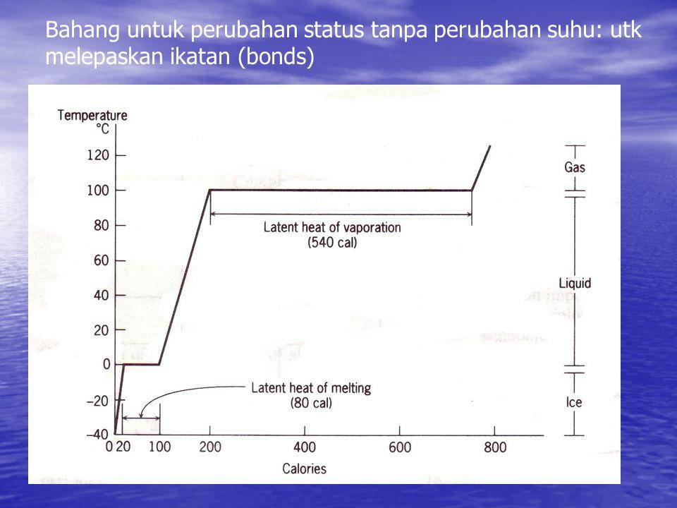 Bahang untuk perubahan status tanpa perubahan suhu: utk melepaskan ikatan (bonds)