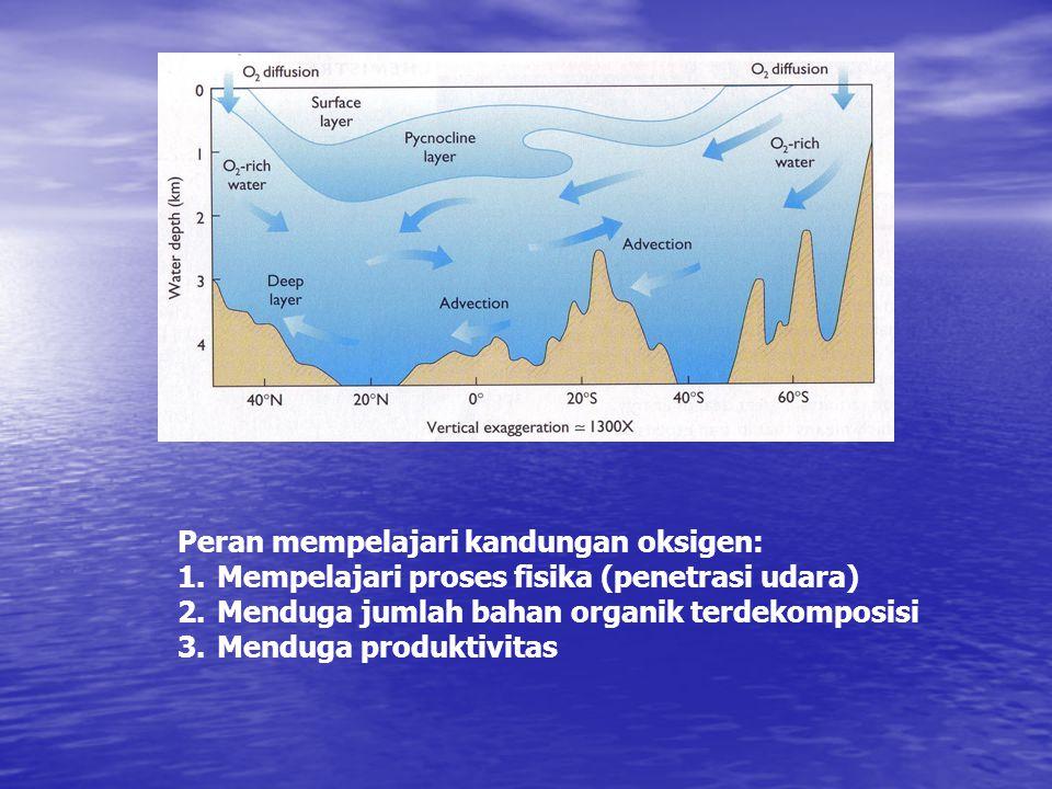 Peran mempelajari kandungan oksigen: 1.Mempelajari proses fisika (penetrasi udara) 2.Menduga jumlah bahan organik terdekomposisi 3.Menduga produktivitas
