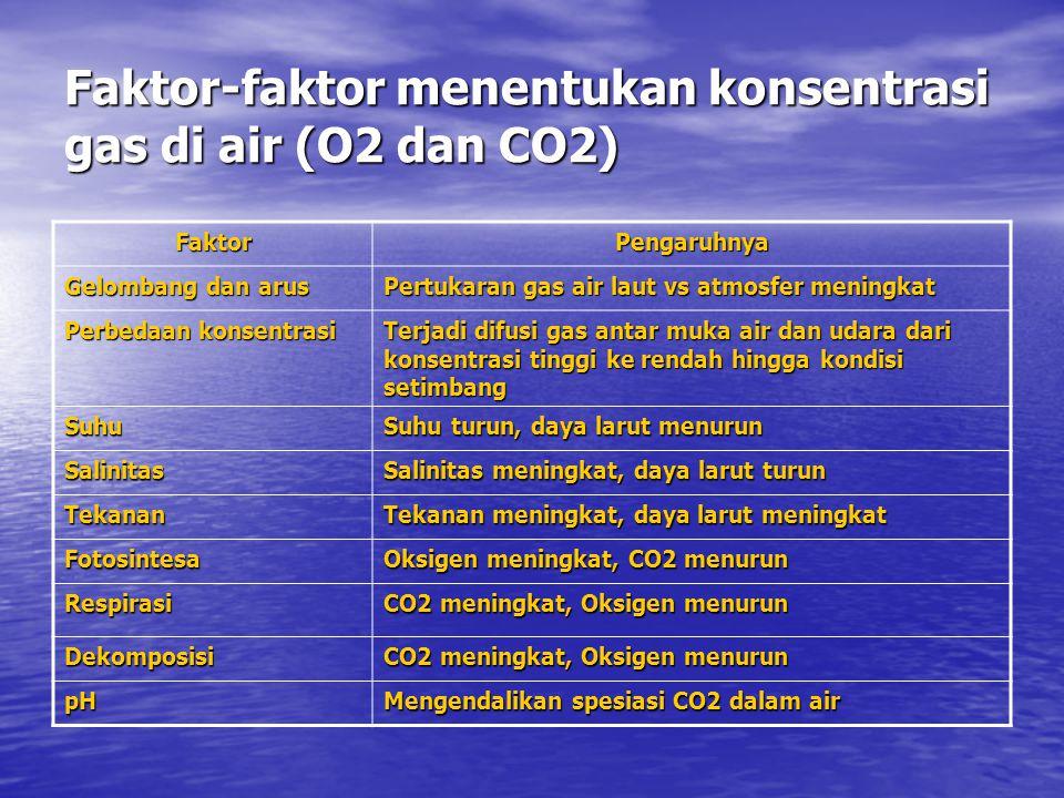 Faktor-faktor menentukan konsentrasi gas di air (O2 dan CO2) FaktorPengaruhnya Gelombang dan arus Pertukaran gas air laut vs atmosfer meningkat Perbedaan konsentrasi Terjadi difusi gas antar muka air dan udara dari konsentrasi tinggi ke rendah hingga kondisi setimbang Suhu Suhu turun, daya larut menurun Salinitas Salinitas meningkat, daya larut turun Tekanan Tekanan meningkat, daya larut meningkat Fotosintesa Oksigen meningkat, CO2 menurun Respirasi CO2 meningkat, Oksigen menurun Dekomposisi pH Mengendalikan spesiasi CO2 dalam air