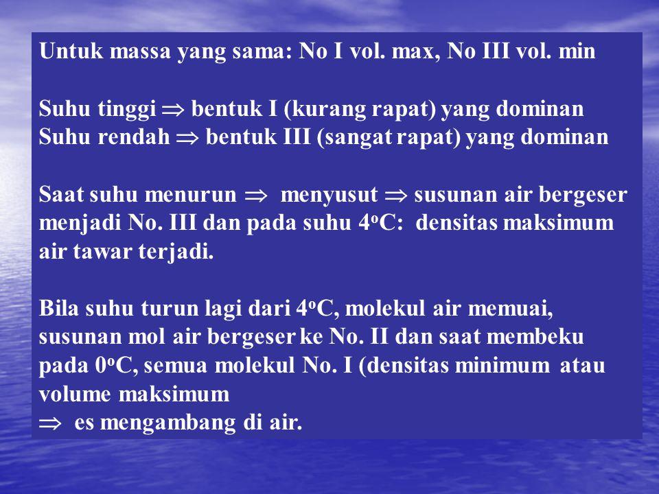 Unsur-Unsur Utama di air laut (Millero, 1982) Unsur Kationgr/Cl (‰) Na + 0,55653 Mg 2+ 0,06626 Ca 2+ 0,02127 K+K+ 0,02060 Sr 2+ 0,00041 Unsur Aniongr/Cl (‰) Cl - 0,99891 SO 4 2- 0,14000 HCO 3 - 0,00586 Br - 0,00347 CO 3 2- 0,00060 B(OH) 4 - 0,00034 F-F- 0,000067 B(OH) 3 0,00105