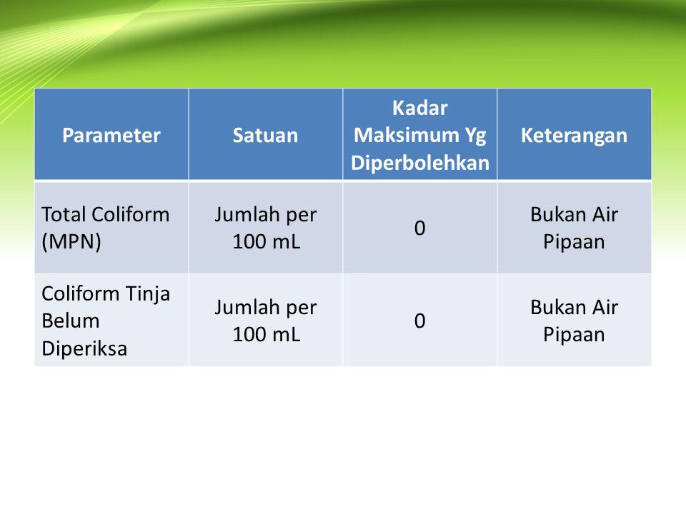 ParameterSatuan Kadar Maksimum Yg Diperbolehkan Keterangan Total Coliform (MPN) Jumlah per 100 mL 0 Bukan Air Pipaan Coliform Tinja Belum Diperiksa Ju