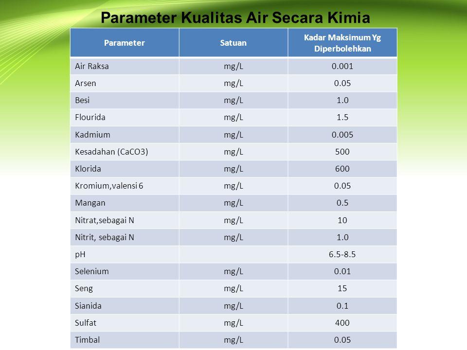 Parameter Kualitas Air Secara Kimia ParameterSatuan Kadar Maksimum Yg Diperbolehkan Air Raksamg/L0.001 Arsenmg/L0.05 Besimg/L1.0 Flouridamg/L1.5 Kadmi