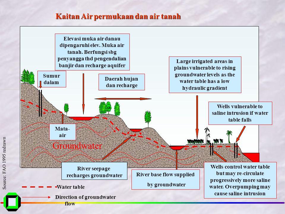 •Ketersediaan Air : meliputi ketersediaan air permukaan (sungai dan telaga) dan ketersediaan air tanah (akuifer dan mata air). •Data debit Sungai beru