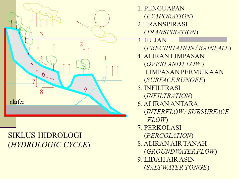 Analisa Debit Andalan  Debit aliran rerata setengah bulanan dihitung dengan model Mock  parameter-parameter dalam Model Mock adalah sebagai berikut