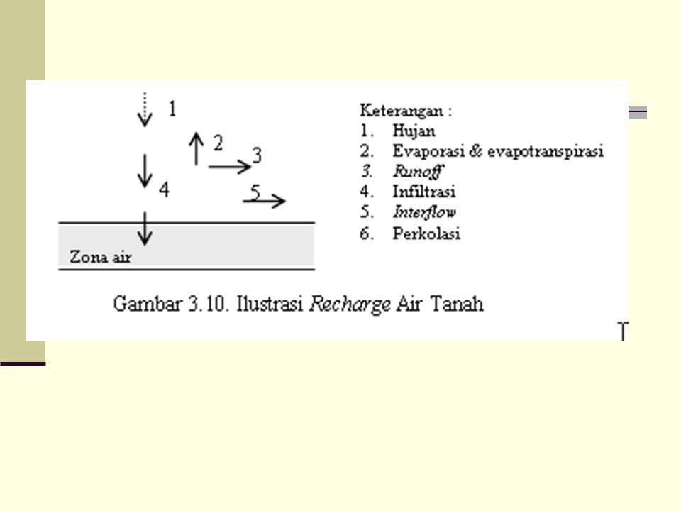  ER = hujan langsung yang sampai dipermukaan tanah (excess rainfall), dalam mm/bulan; P = hujan, dalam mm/bulan; Eto = evapotranspirasi potensial, da