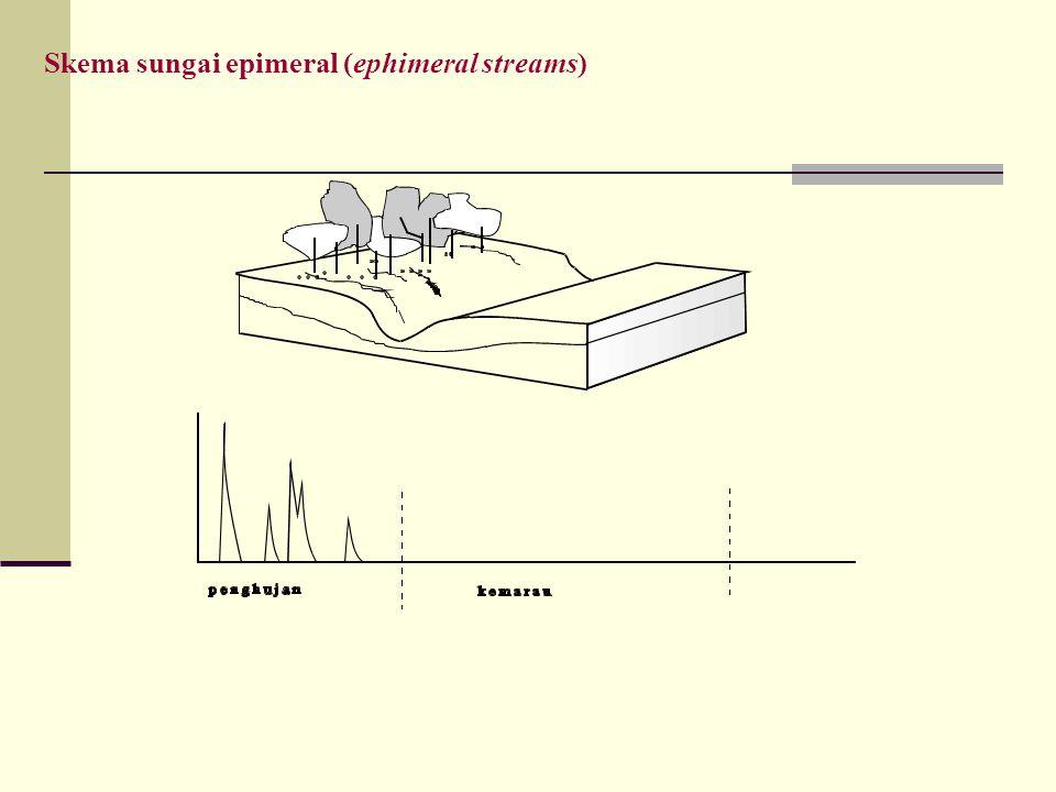  ER = hujan langsung yang sampai dipermukaan tanah (excess rainfall), dalam mm/bulan; P = hujan, dalam mm/bulan; Eto = evapotranspirasi potensial, dalam mm/bulan; Et = evapotranspirasi terbatas/actual, dalam mm/bulan; E = evapotranspirasi, dalam mm/bulan; n = jumlah hari hujan perbulan; SM = kandungan air dalam tanah (soil moisture), nilainya SM = 0 (tanah kering sekali) dan SM = max/kapasitas lapang (tanah pada saat jenuh air), dalam mm/bulan; WS = kelebihan air (water surplus), dalam mm/bulan; I= infiltrasi, dalam mm/bulan; GWS = jumlah air yang tertampung di dalam akuifer (ground water storage), dalam mm/bulan; DS = perubahan volume tampungan, dalam mm/bulan; ki = koefisien infiltrasi (musim kemarau dan musim hujan); k = faktor resesi air tanah; BF = aliran dasar, dalam mm/bulan; DRO = limpasan langsung, dalam mm/bulan; A = luas daerah aliran sungai, dalam km2; QRO= debit, dalam m3/dt.