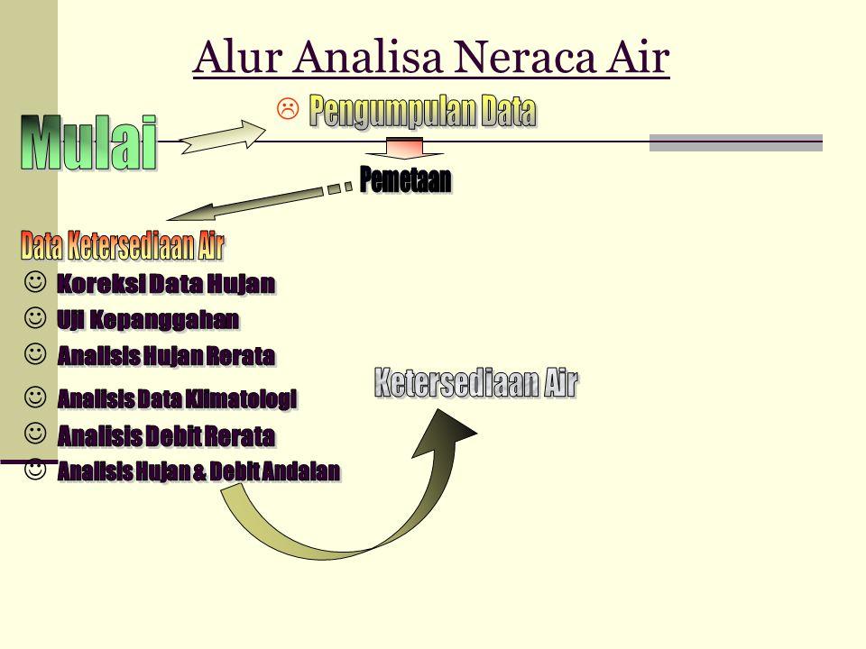 Alur Analisa Neraca Air       