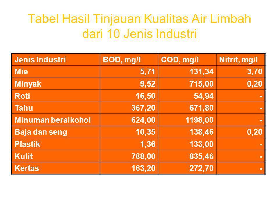 Tabel Hasil Tinjauan Kualitas Air Limbah dari 10 Jenis Industri Jenis IndustriBOD, mg/lCOD, mg/lNitrit, mg/l Mie5,71131,343,70 Minyak9,52715,000,20 Roti16,5054,94- Tahu367,20671,80- Minuman beralkohol624,001198,00- Baja dan seng10,35138,460,20 Plastik1,36133,00- Kulit788,00835,46- Kertas163,20272,70-