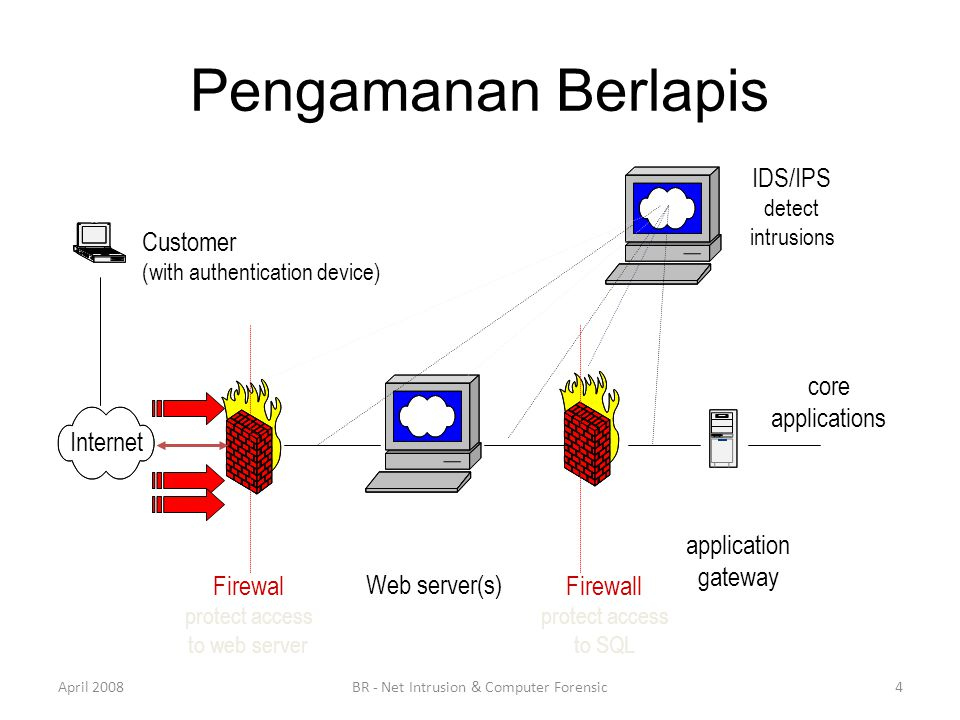 Pengamanan Berlapis April 2008BR - Net Intrusion & Computer Forensic4 Web server(s) Firewal protect access to web server Firewall protect access to SQL application gateway core applications Internet Customer (with authentication device) IDS/IPS detect intrusions