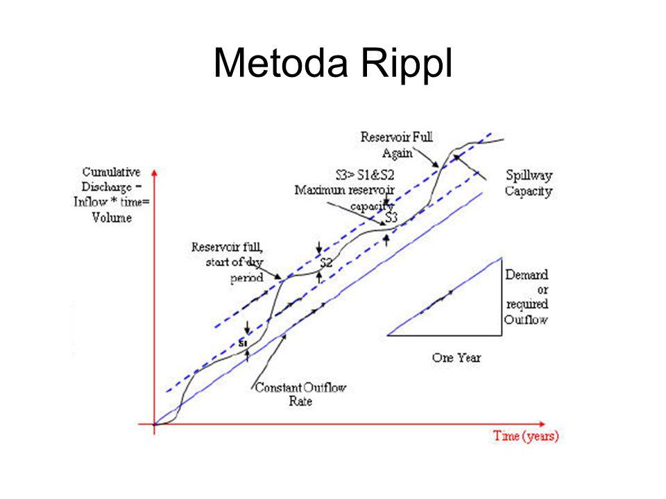 Metoda Rippl
