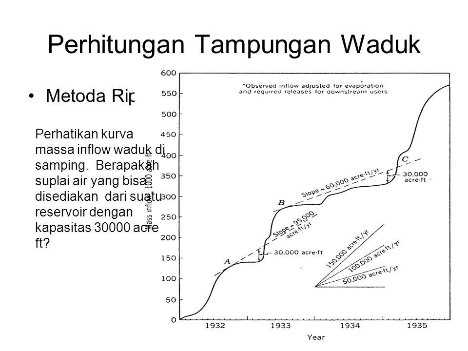 Perhitungan Tampungan Waduk •Metoda Rippl Perhatikan kurva massa inflow waduk di samping. Berapakah suplai air yang bisa disediakan dari suatu reservo