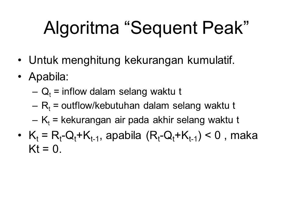 """Algoritma """"Sequent Peak"""" •Untuk menghitung kekurangan kumulatif. •Apabila: –Q t = inflow dalam selang waktu t –R t = outflow/kebutuhan dalam selang wa"""