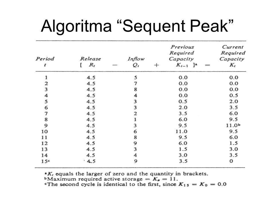 """Algoritma """"Sequent Peak"""""""