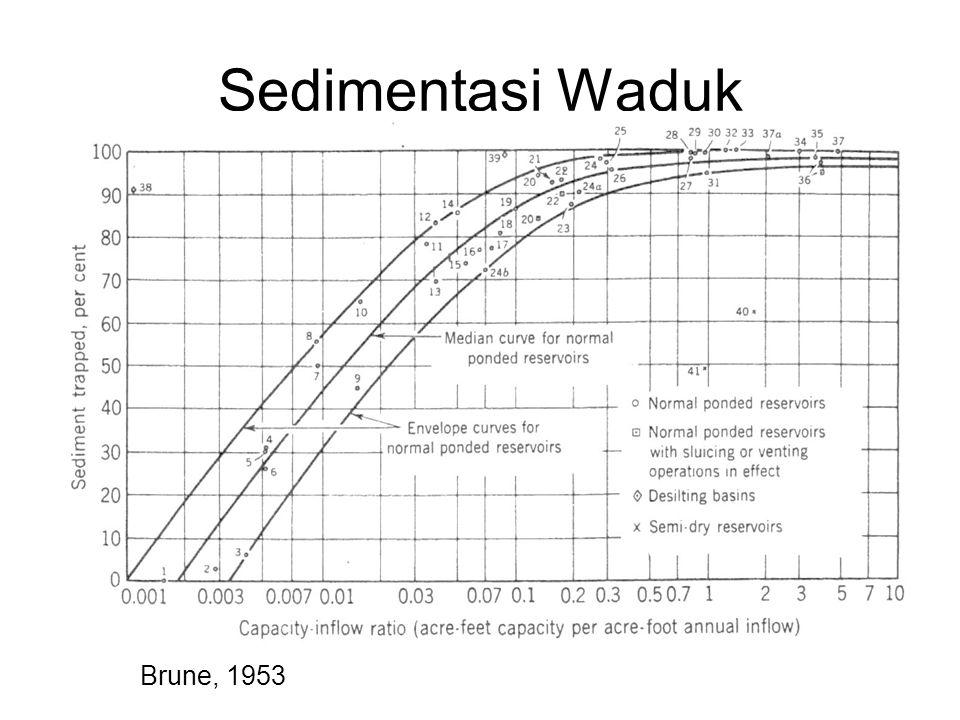 Sedimentasi Waduk Brune, 1953