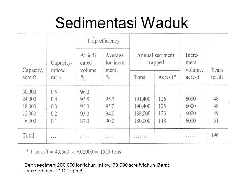Sedimentasi Waduk Debit sedimen: 200.000 ton/tahun, Inflow: 60.000 acre ft/tahun. Berat jenis sedimen = 1121kg/m3.