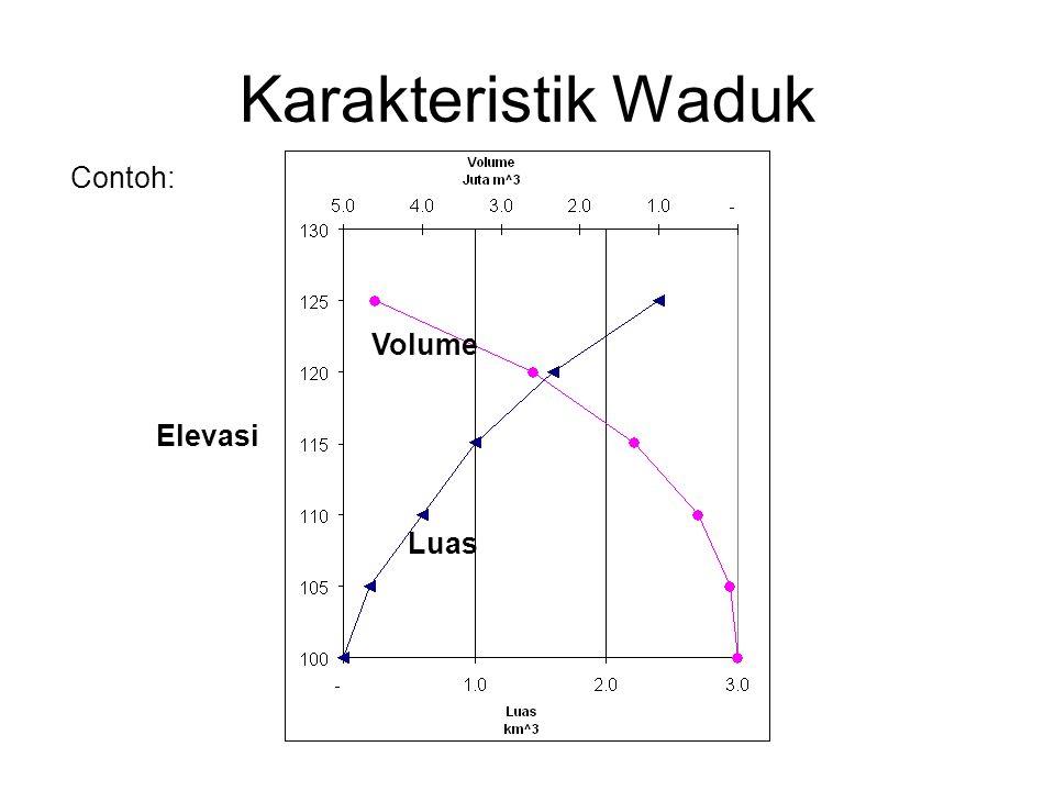 Karakteristik Waduk Volume Luas Elevasi Contoh: