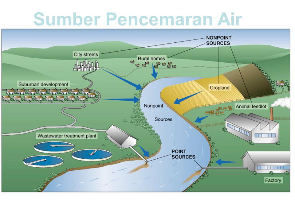 Sumber Pencemaran Air