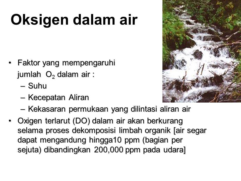 Oksigen dalam air •Faktor yang mempengaruhi jumlah O 2 dalam air : –Suhu –Kecepatan Aliran –Kekasaran permukaan yang dilintasi aliran air •Oxigen terlarut (DO) dalam air akan berkurang selama proses dekomposisi limbah organik [air segar dapat mengandung hingga10 ppm (bagian per sejuta) dibandingkan 200,000 ppm pada udara]