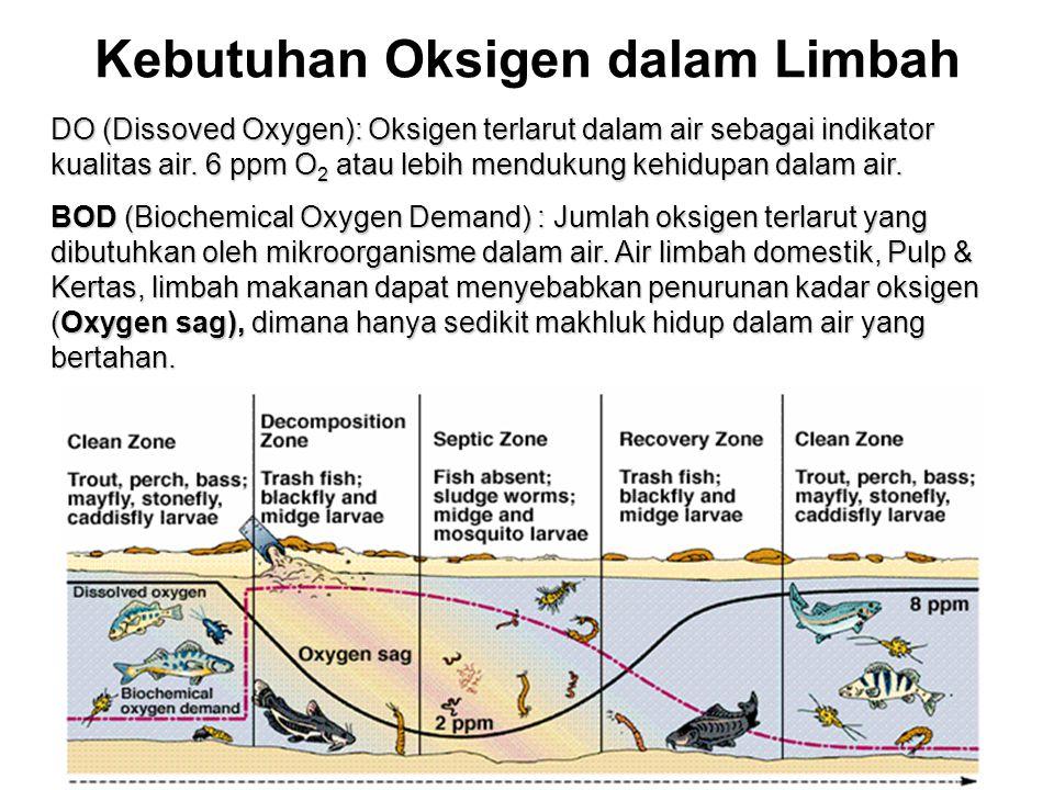 Kebutuhan Oksigen dalam Limbah DO (Dissoved Oxygen): Oksigen terlarut dalam air sebagai indikator kualitas air. 6 ppm O 2 atau lebih mendukung kehidup