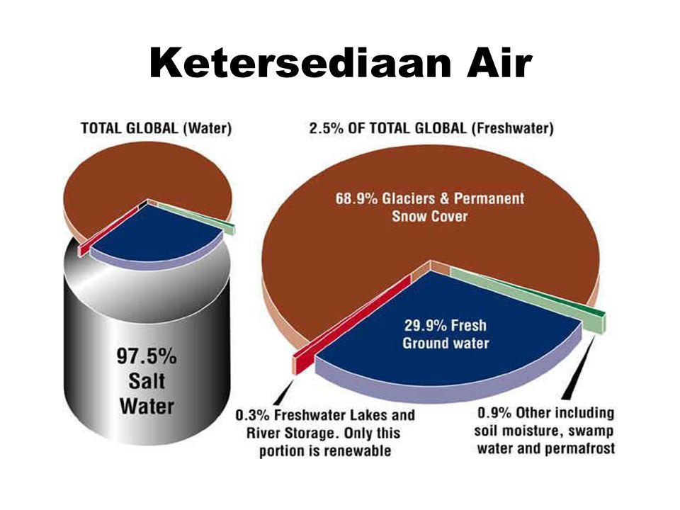 Sedimentasi •Definisi: pemenuhan badan air oleh partikel- partikel tanah, umumnya pasir dan kerikil.