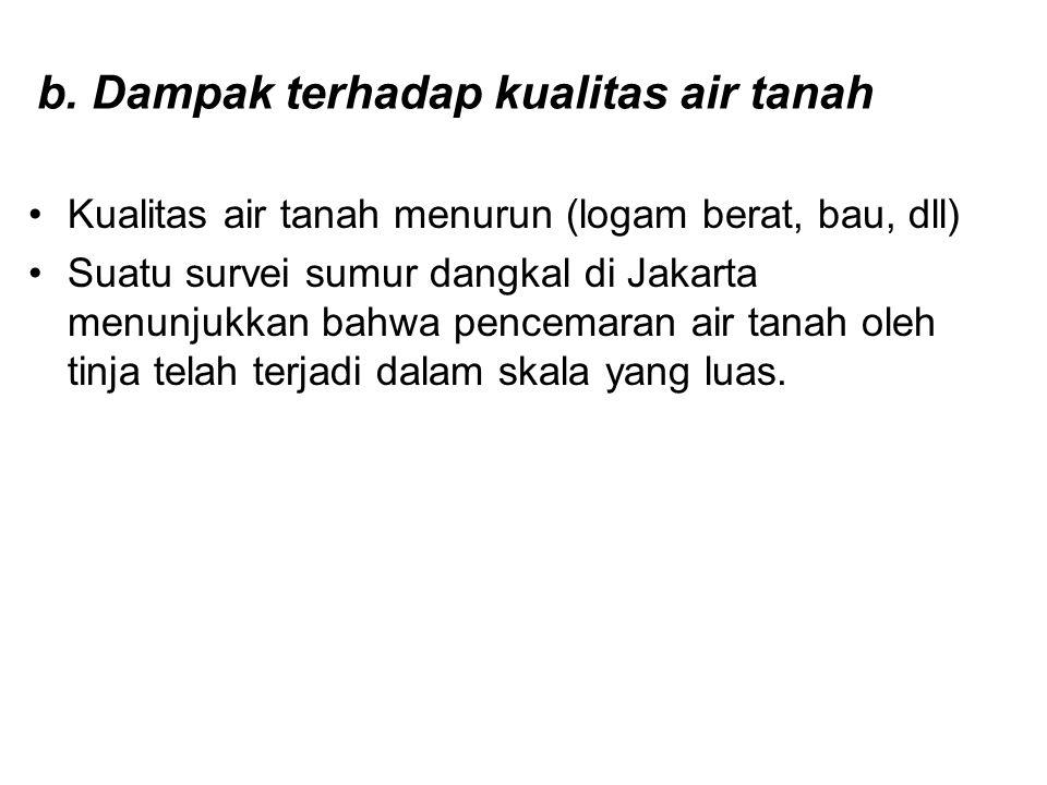 b. Dampak terhadap kualitas air tanah •Kualitas air tanah menurun (logam berat, bau, dll) •Suatu survei sumur dangkal di Jakarta menunjukkan bahwa pen