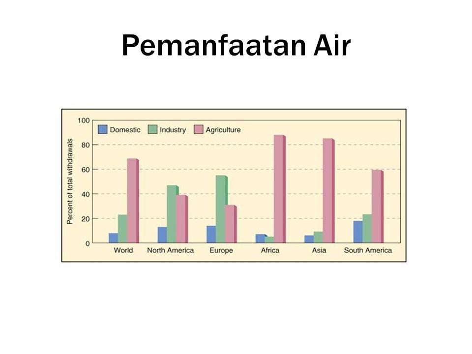 Bahan Kimia Organik •Pestisida •Minyak, oli, Bensin, •Detergen •Buangan Pabrik, aliran dari sawah/ladang • Kanker • Kerusakan sistim syaraf
