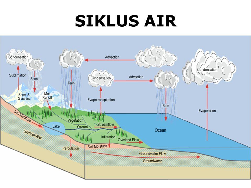 •Siklus air merupakan proses dimana molekul air (H 2 O) bergerak dalam suatu siklus : dari permukaan bumi (lautan atau tanah ke atmosphere dan kembali lagi) •Kuantitas air di bumi tidak pernah berubah, •Siklus Air melalui perubahan wujud : Cair, Uap dan merupakan proses yang dapat mempertahankan kualitas air •Kualitasnya dapat mengalami perubahan.