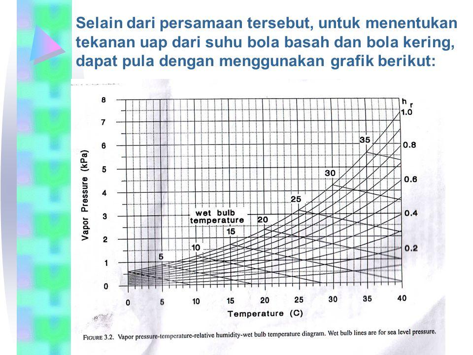 Selain dari persamaan tersebut, untuk menentukan tekanan uap dari suhu bola basah dan bola kering, dapat pula dengan menggunakan grafik berikut: