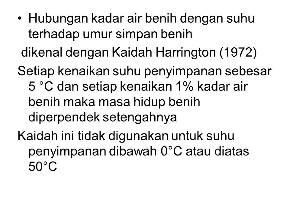 •Hubungan kadar air benih dengan suhu terhadap umur simpan benih dikenal dengan Kaidah Harrington (1972) Setiap kenaikan suhu penyimpanan sebesar 5 °C