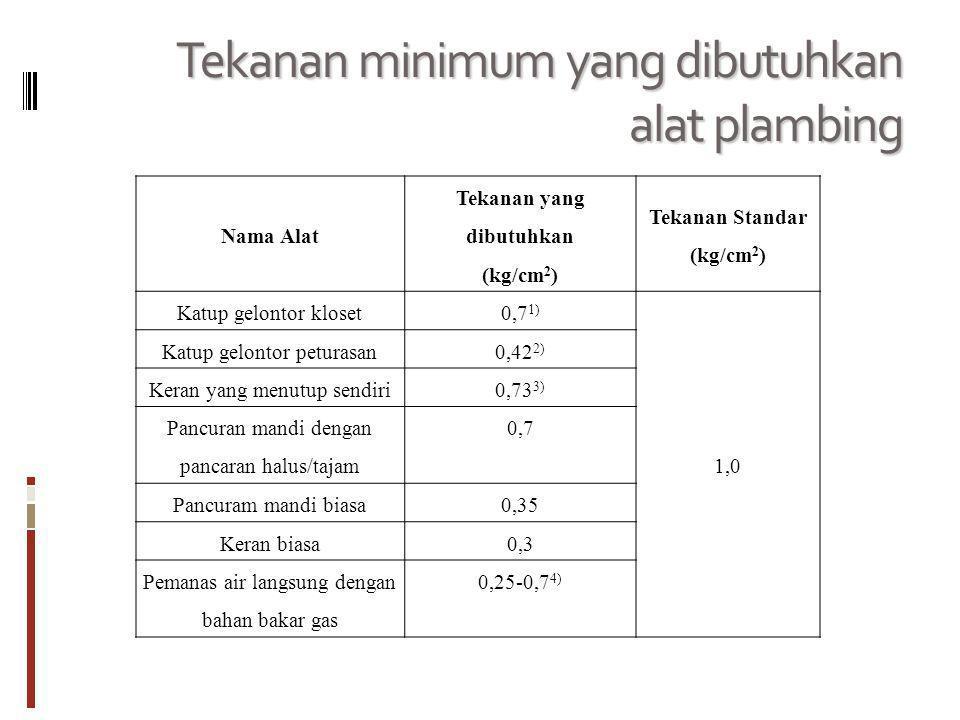 Tekanan minimum yang dibutuhkan alat plambing Nama Alat Tekanan yang dibutuhkan (kg/cm 2 ) Tekanan Standar (kg/cm 2 ) Katup gelontor kloset0,7 1) 1,0 Katup gelontor peturasan0,42 2) Keran yang menutup sendiri0,73 3) Pancuran mandi dengan pancaran halus/tajam 0,7 Pancuram mandi biasa0,35 Keran biasa0,3 Pemanas air langsung dengan bahan bakar gas 0,25-0,7 4)