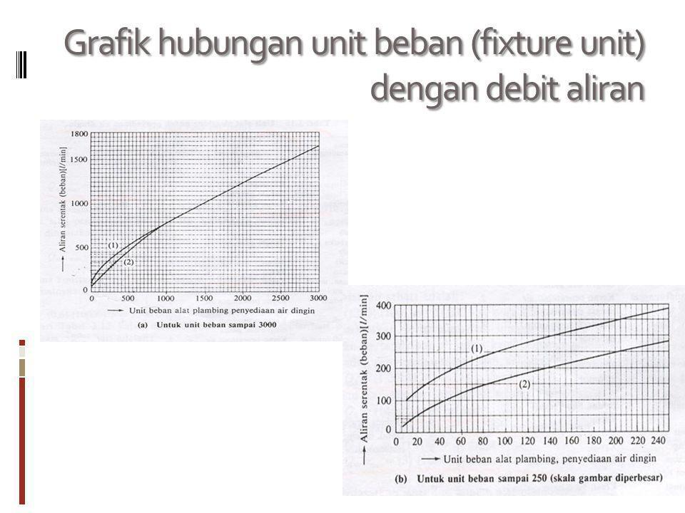Grafik hubungan unit beban (fixture unit) dengan debit aliran