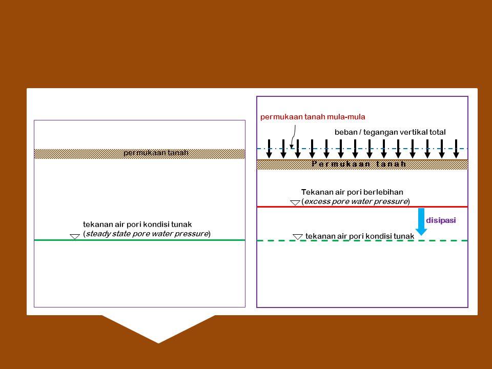 tekanan air pori kondisi tunak (steady state pore water pressure) permukaan tanah tekanan air pori kondisi tunak P e r m u k a a n t a n a h beban / tegangan vertikal total Tekanan air pori berlebihan (excess pore water pressure) disipasi permukaan tanah mula-mula