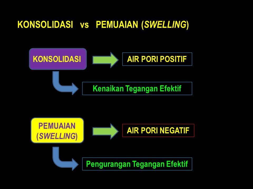 AIR PORI NEGATIF KONSOLIDASI PEMUAIAN ( SWELLING ) KONSOLIDASI vs PEMUAIAN ( SWELLING ) AIR PORI POSITIF Kenaikan Tegangan Efektif Pengurangan Tegangan Efektif