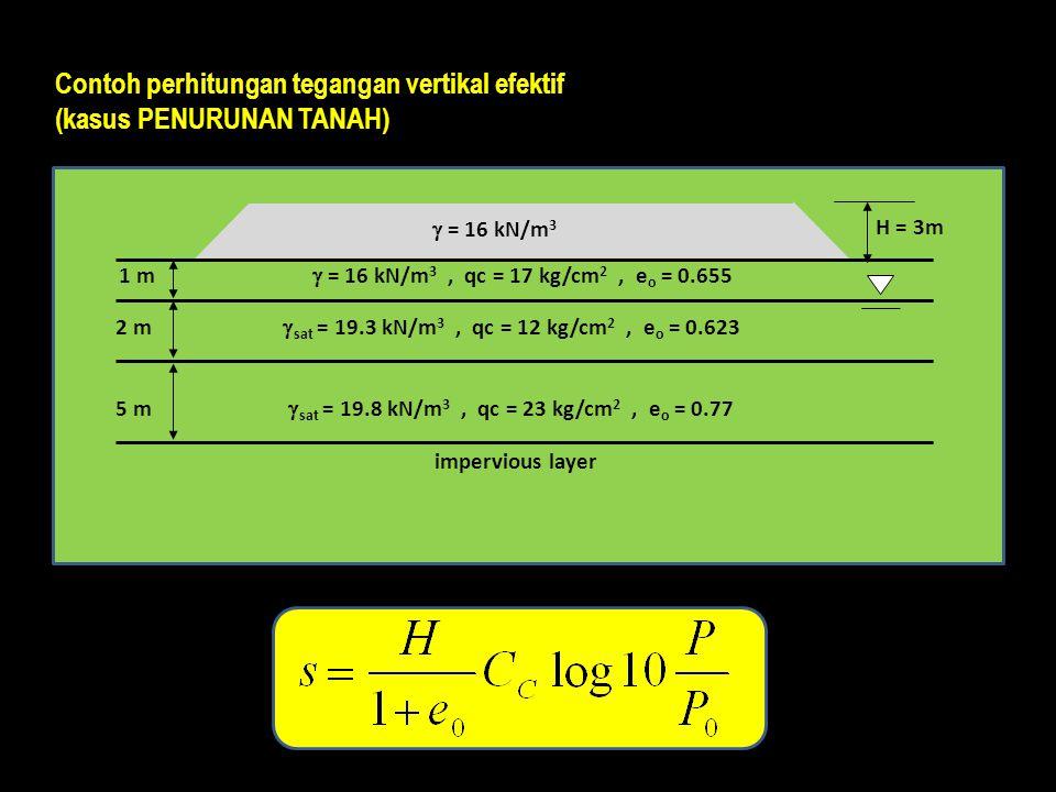 impervious layer 1 m 2 m 5 m H = 3m  = 16 kN/m 3  = 16 kN/m 3, qc = 17 kg/cm 2, e o = 0.655  sat = 19.3 kN/m 3, qc = 12 kg/cm 2, e o = 0.623  sat = 19.8 kN/m 3, qc = 23 kg/cm 2, e o = 0.77 Contoh perhitungan tegangan vertikal efektif (kasus PENURUNAN TANAH)