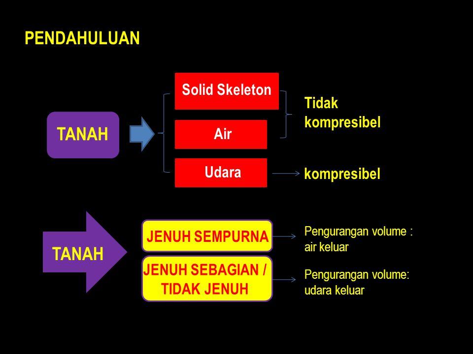 PENDAHULUAN Air TANAH Solid Skeleton Udara kompresibel Tidak kompresibel TANAH JENUH SEMPURNA JENUH SEBAGIAN / TIDAK JENUH Pengurangan volume : air keluar Pengurangan volume: udara keluar