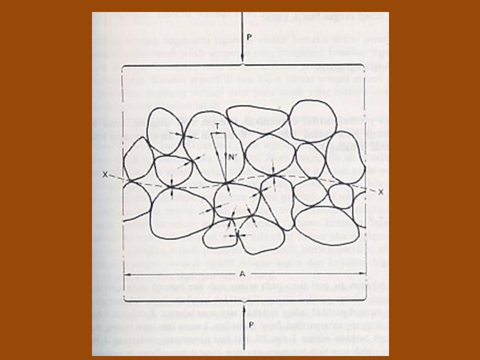 Cara menghitung  ' v pada kedalaman 5m & 9m: Berat isi apung pasir = 20 – 9,8 = 10,2 kN/m 3 Berat isi apung lempung = 19 – 9,8 = 9,2 kN/m 3 Pada kedalaman 5m:  ' v = (3 x 17) + (2 x 10,2) = 71,4 kN/m 2 Pada kedalaman 9m:  ' v = (3 x 17) + (2 x 10,2) + (4 x 9,2) = 108,2 kN/m 2 Kedalaman vv u  v =  v - u (m)(kN/m 2 ) 33 x 17=510=0 5(3 x 17) + (2 x 20)=912 x 9,8=19,671,4 9(3 x 17) + (2 x 20) + (4 x 19)=1676 x 9,8=58,8108,2