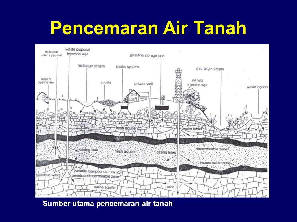 Pencemaran Air Tanah Sumber utama pencemaran air tanah