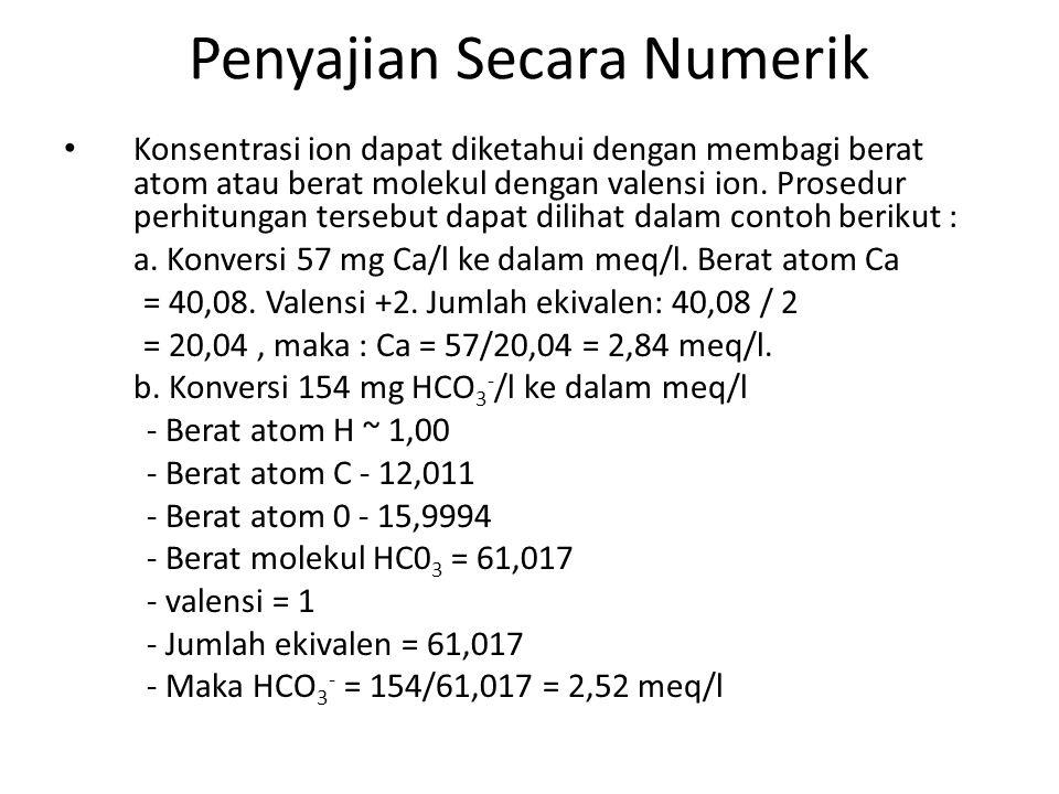Penyajian Secara Numerik • Konsentrasi ion dapat diketahui dengan membagi berat atom atau berat molekul dengan valensi ion. Prosedur perhitungan terse