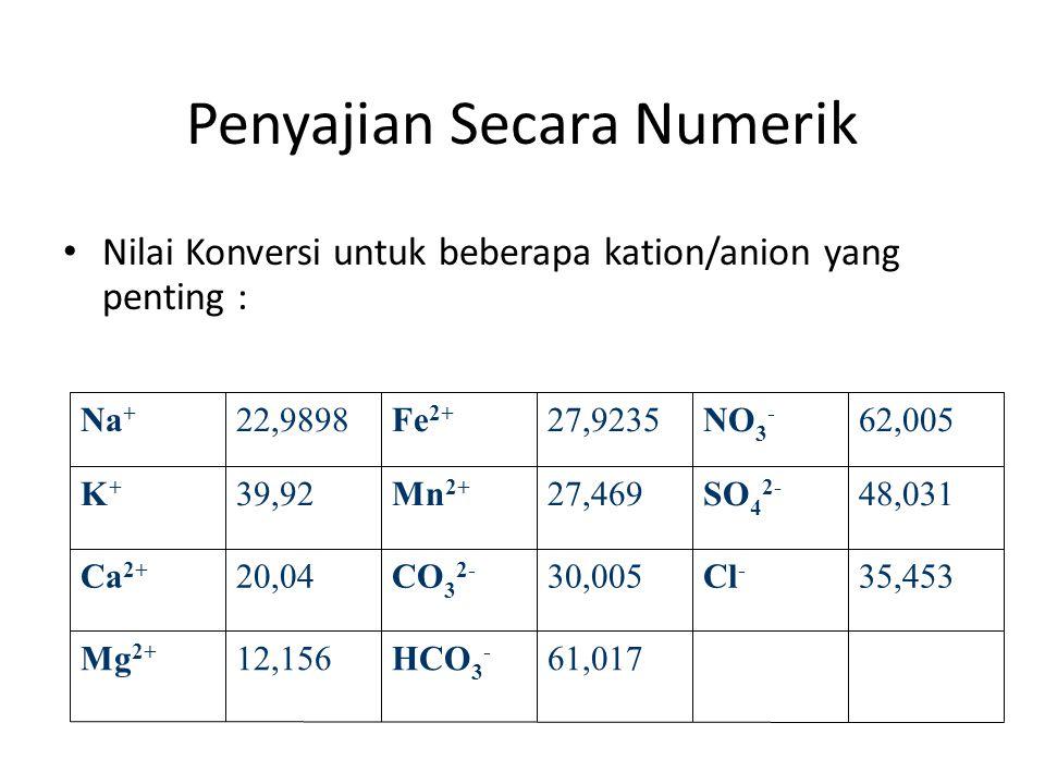 Penyajian Secara Numerik • Nilai Konversi untuk beberapa kation/anion yang penting : 61,017HCO 3 - 12,156Mg 2+ 35,453Cl - 30,005CO 3 2- 20,04Ca 2+ 48,
